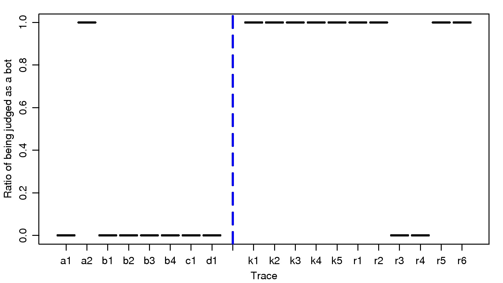 Identifying MMORPG Bots: A Traffic Analysis Approach