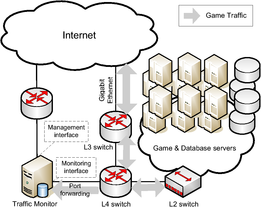 Game Traffic Analysis An Mmorpg Perspective Diagram Logic Games Topology