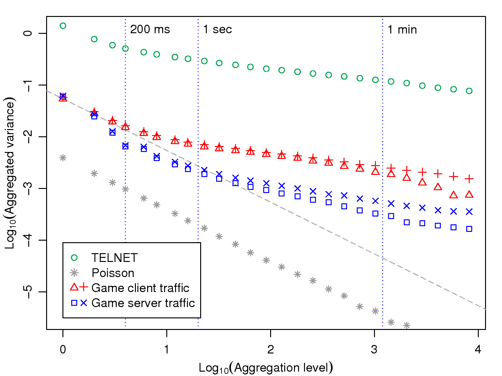 Game Traffic Analysis: An MMORPG Perspective