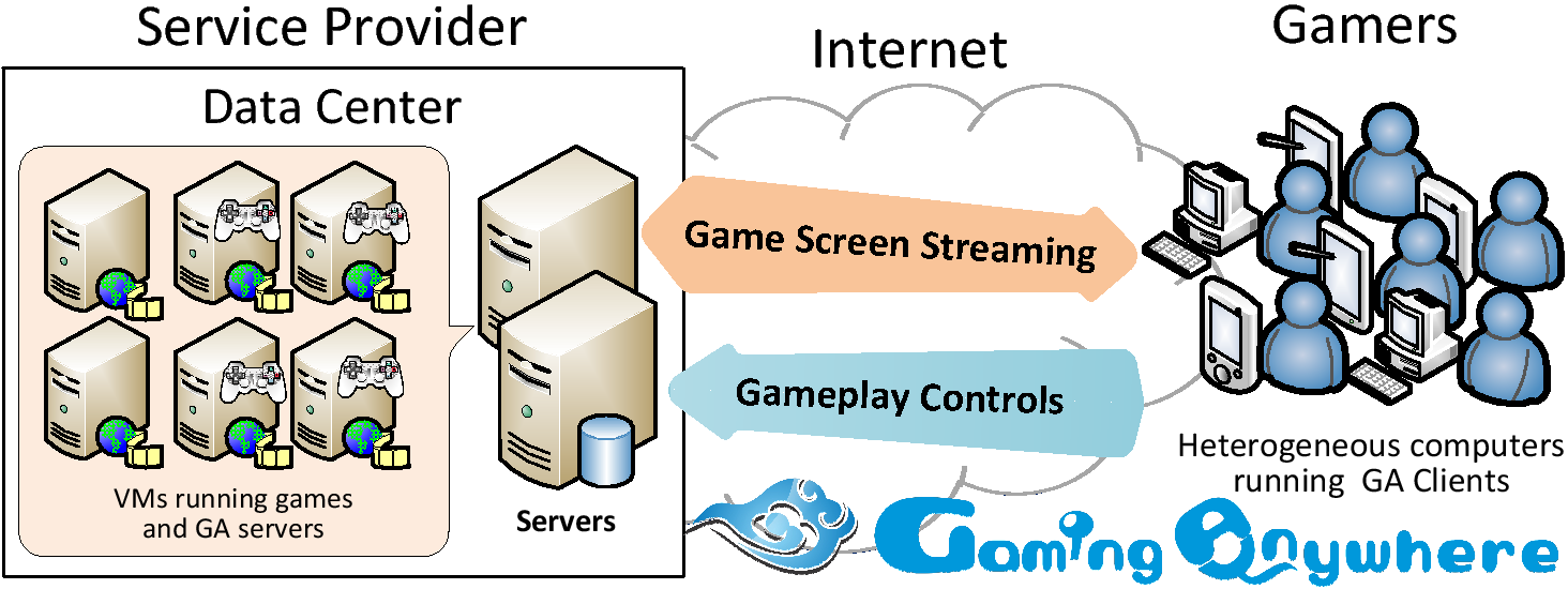 GamingAnywhere: An Open-Source Cloud Gaming Testbed