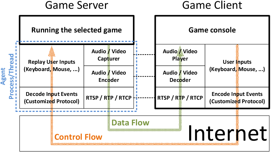 GamingAnywhere---The First Open Source Cloud Gaming System