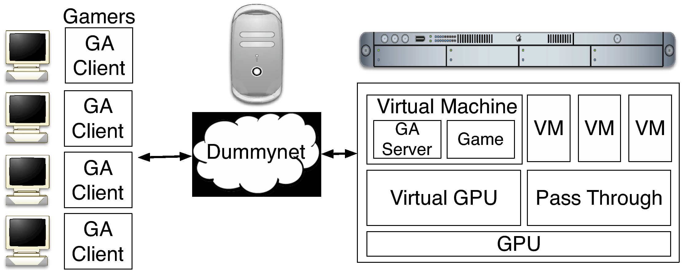 GPU Consolidation for Cloud Games: Are We There Yet?