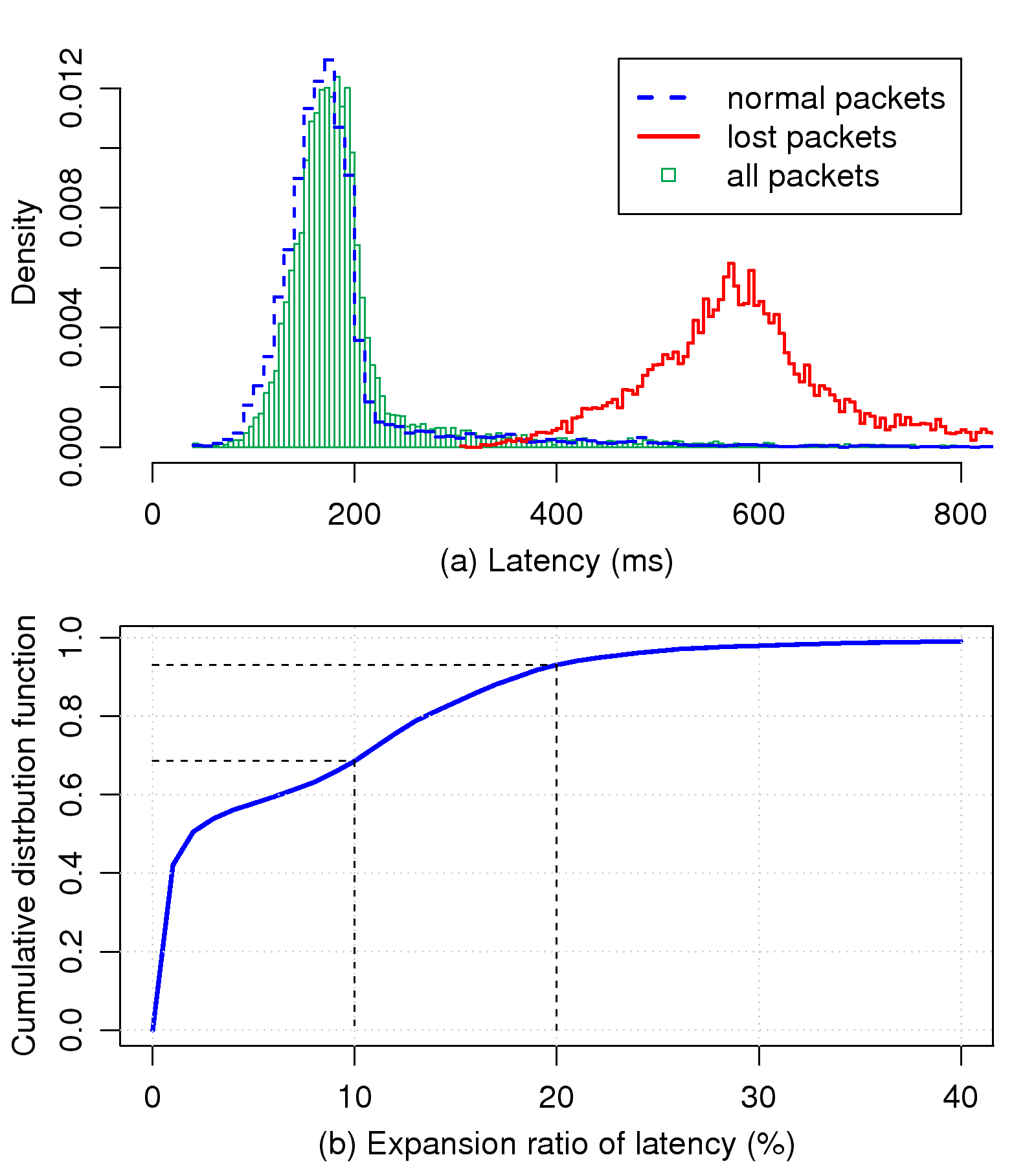 An Empirical Evaluation of TCP Performance in Online Games